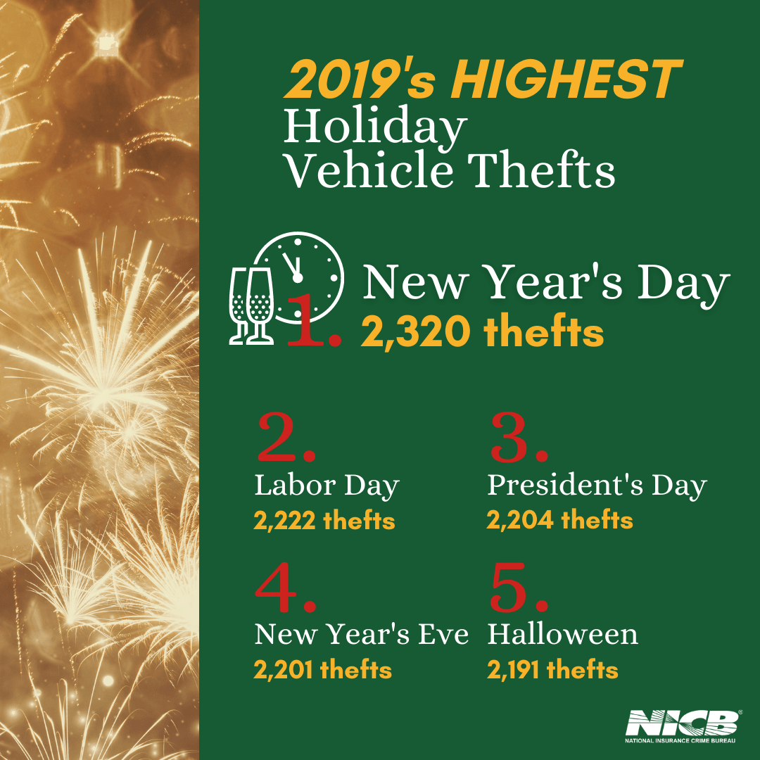 2019 Highest Holiday Vehicle Thefts