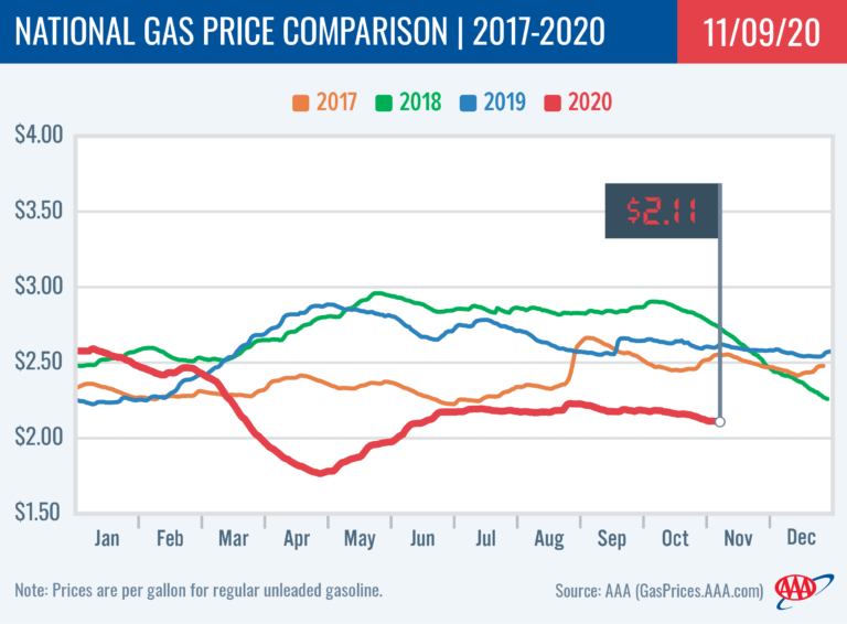 Gas Prices Graph
