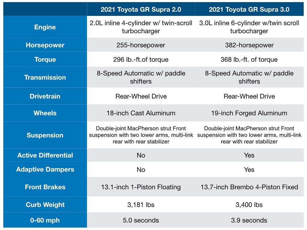 2021 Toyota GR Supra 2.0 vs 2021 Toyota GR Supra 3.0