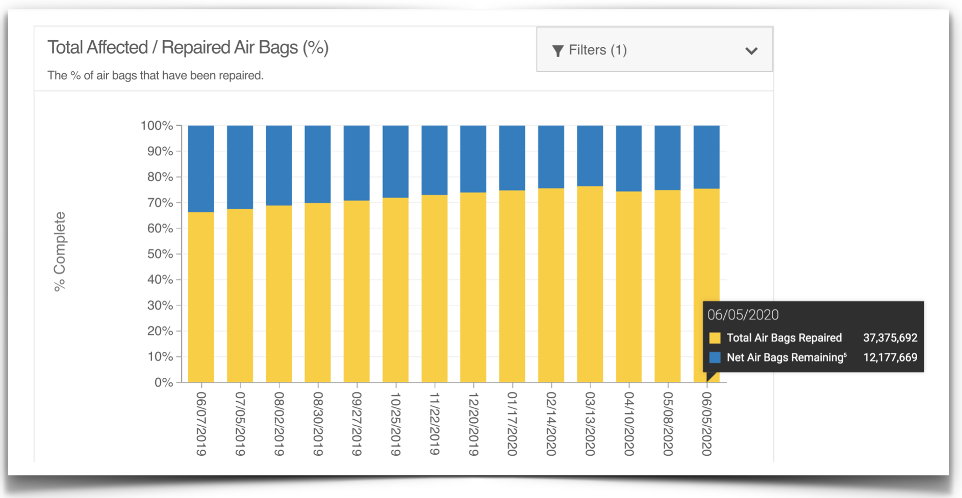 Updated Takata airbag recall graph