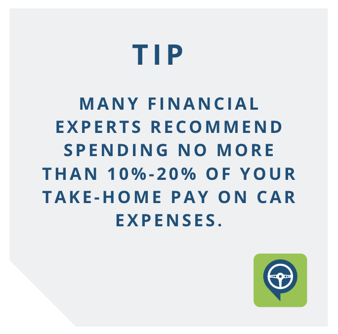 TIP - Many financial experts recommend spending no more than 10%-20% of your take-home pay on car expenses.