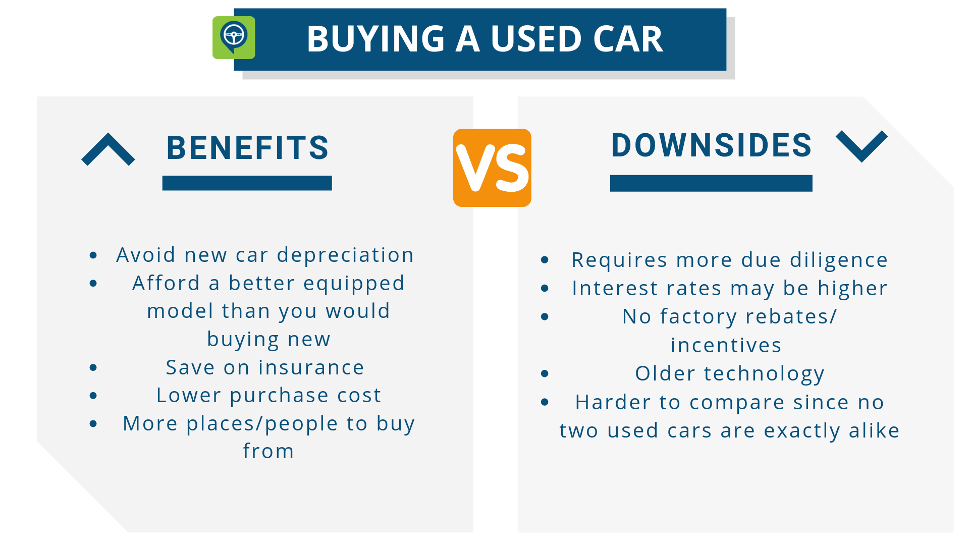 Buying a Used Car - Benefits: Avoid new car depreciation, Afford a better equipped model than you would buying new, Save on insurance, Lower purchase cost, More places/people to buy from. Downsides: Requires more due diligence, Interest rates may be higher, No factory rebates/incentives, Older technology, Harder to compare since no two used cars are exactly alike
