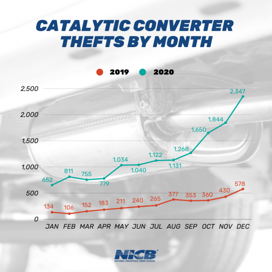 Catalytic Converter Thefts by Month