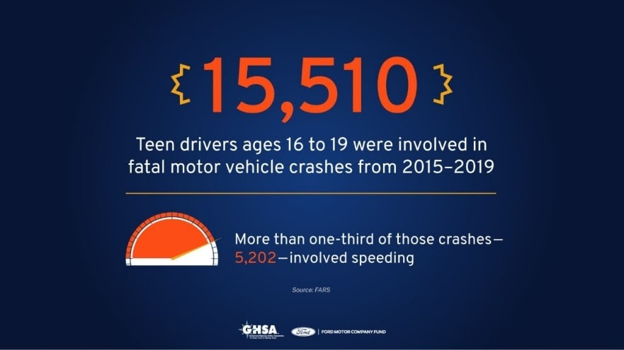15,150 Teen Drivers ages 16 to 19 were involved in fatal motor vehicle crashes from 2015 to 2019