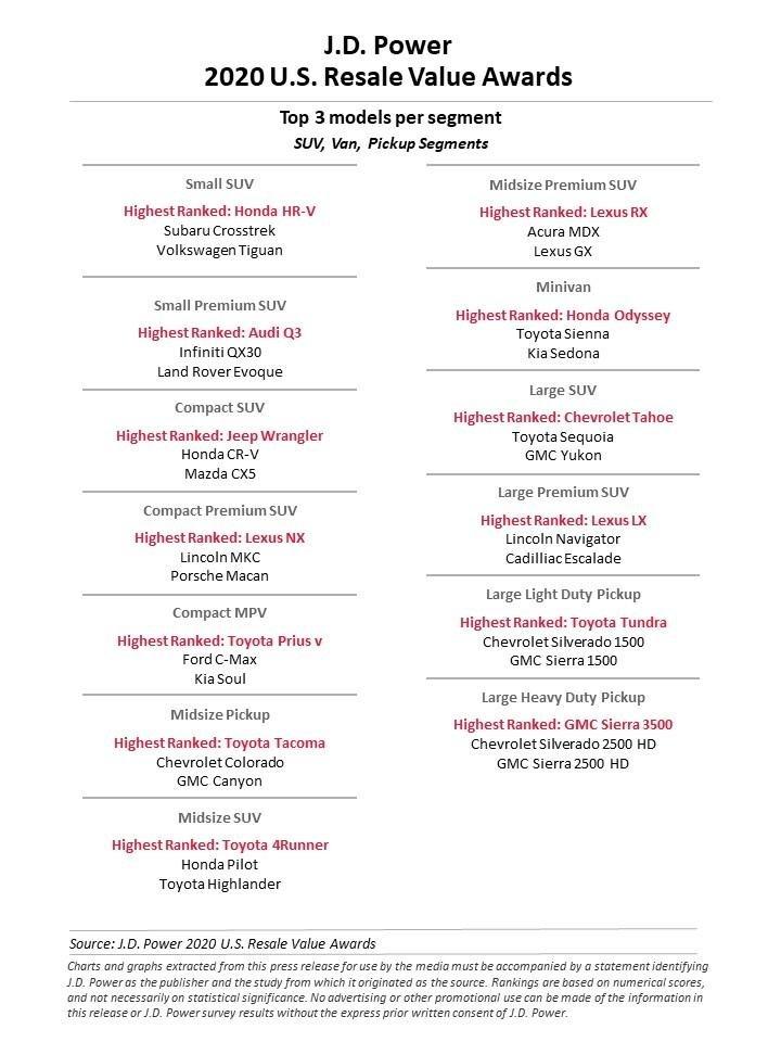 2020 US Resale Value Awards