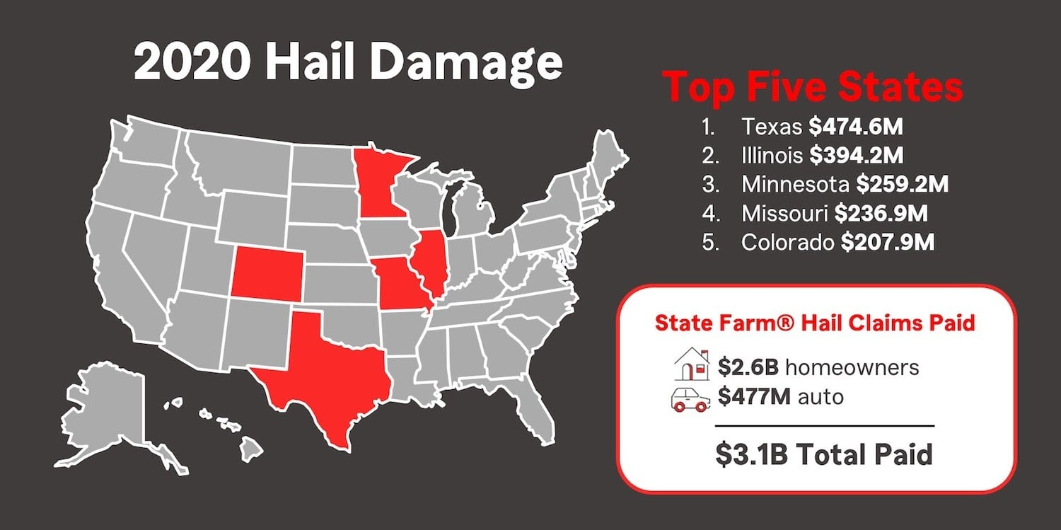2020 Hail Damage