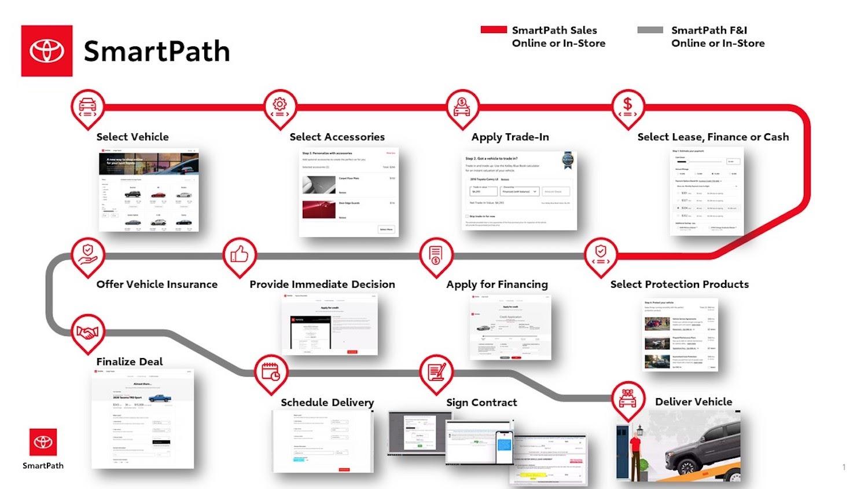 Toyota Smart Path